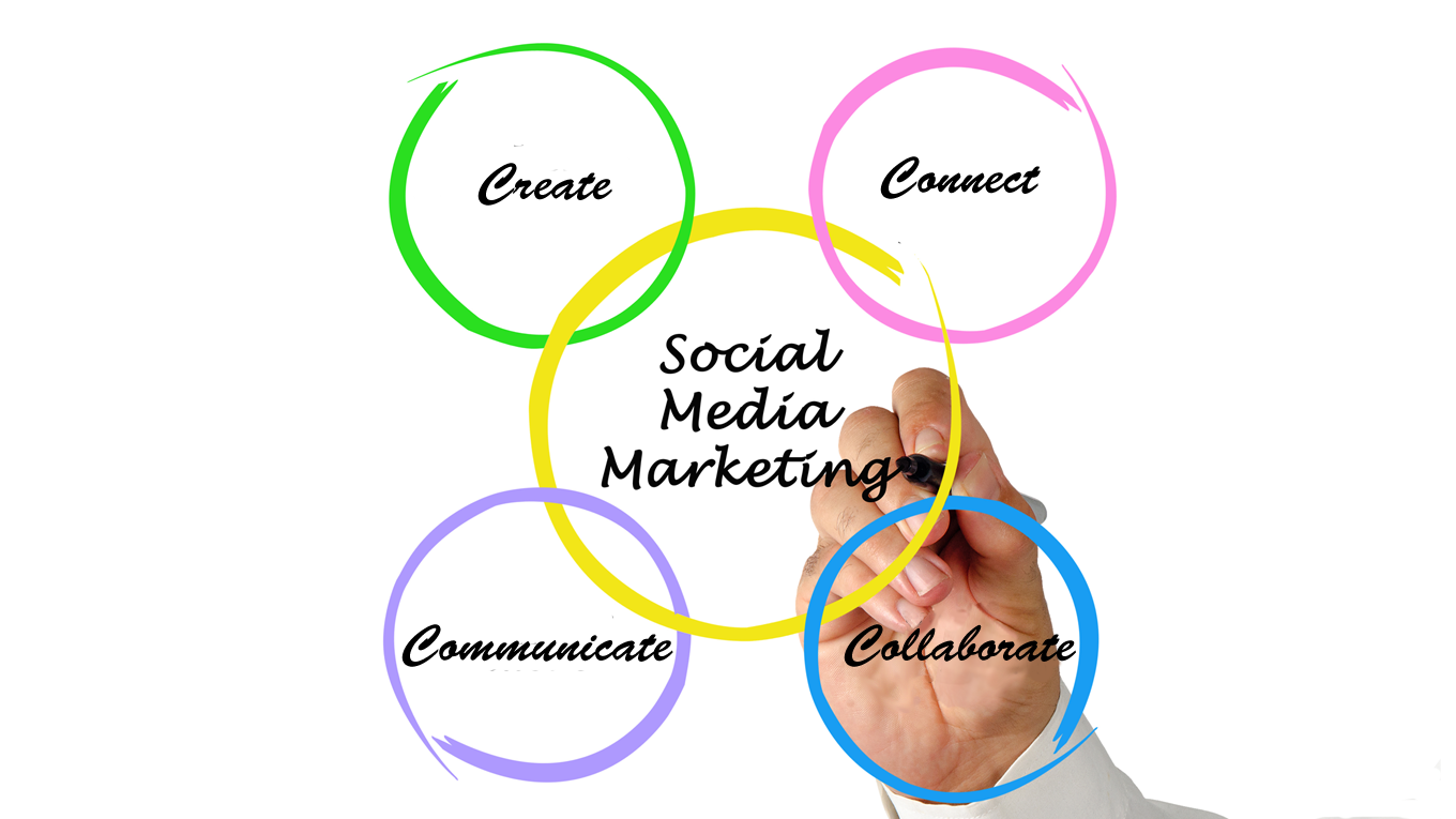 Implementing the 4Cs of Social Marketing with Call Tracking